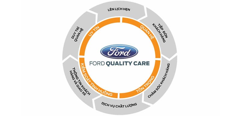 Ford-Quality-Care-dam-bao-chat-luong-dich-vu